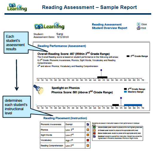 k5 learning free assessment reports